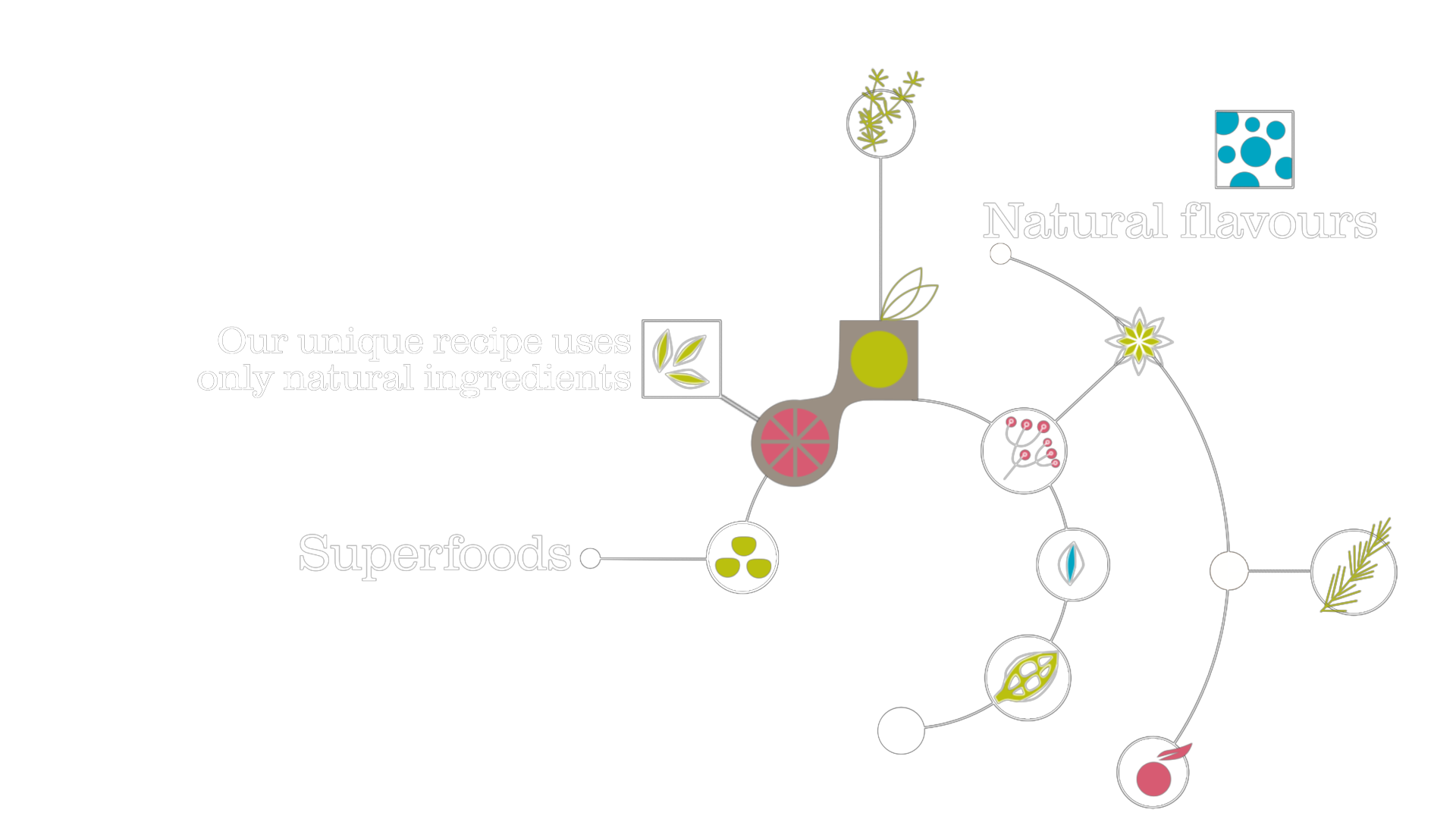 Our unique recipe uses only natural ingredients
